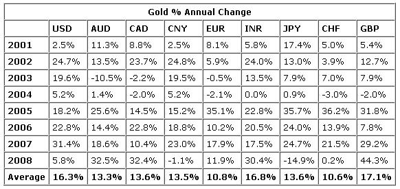 Gold Through 2008