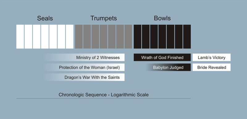 Revelation Sequence