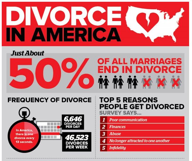 Divorcer Stats